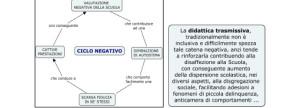 ciclo_negativo